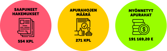 Kuvitus tukitoiminnan avainluvuista 1.6.-30.9.2020: saapuneita hakemuksia oli 554 kappaletta, apurahojen määrä oli 271 kappaletta, ja apurahoja myönnettiin 191 169,20 euroa.